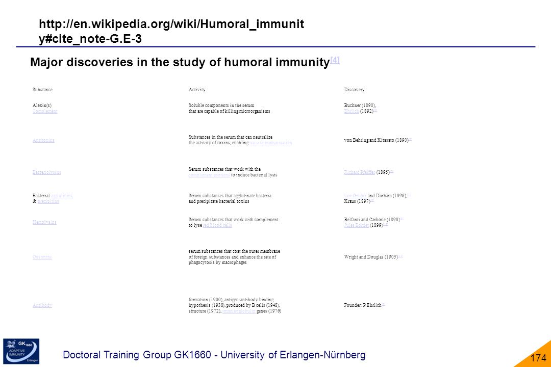 Major discoveries in the study of humoral immunity[4]